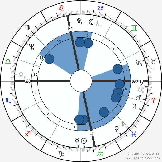 Joachim Gauck wikipedia, horoscope, astrology, instagram