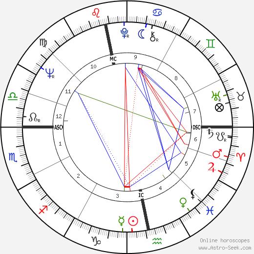 Joachim Gauck astro natal birth chart, Joachim Gauck horoscope, astrology
