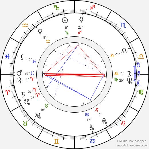 Joanna Jedryka birth chart, biography, wikipedia 2020, 2021