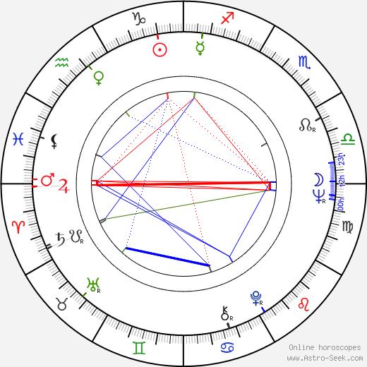 Joanna Jedryka birth chart, Joanna Jedryka astro natal horoscope, astrology