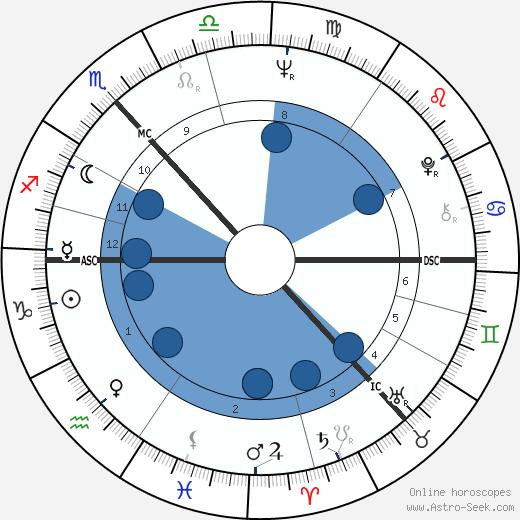 John Byrne wikipedia, horoscope, astrology, instagram