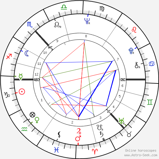 Джон Бирн John Byrne день рождения гороскоп, John Byrne Натальная карта онлайн