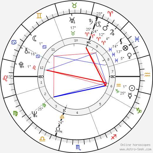 John Hurt birth chart, biography, wikipedia 2019, 2020