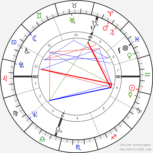 John Hurt birth chart, John Hurt astro natal horoscope, astrology