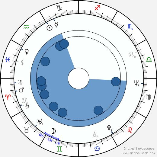 John Pisto wikipedia, horoscope, astrology, instagram