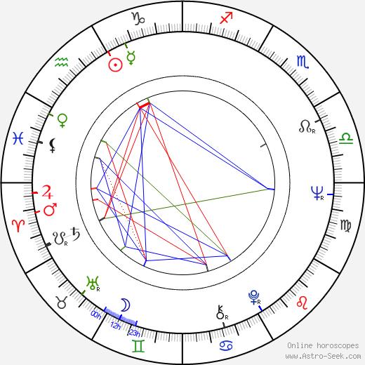 John Pisto tema natale, oroscopo, John Pisto oroscopi gratuiti, astrologia