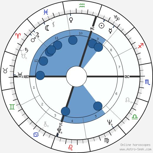 Julian Bond wikipedia, horoscope, astrology, instagram