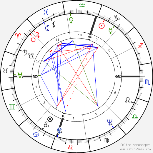 Julian Bond день рождения гороскоп, Julian Bond Натальная карта онлайн