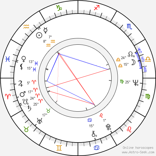 Katharine Ross birth chart, biography, wikipedia 2017, 2018