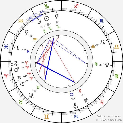 Maciej Rayzacher birth chart, biography, wikipedia 2019, 2020