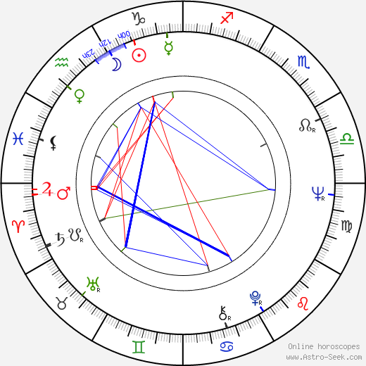 Maciej Rayzacher birth chart, Maciej Rayzacher astro natal horoscope, astrology