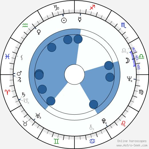 Marcela Plítková-Jurovská wikipedia, horoscope, astrology, instagram