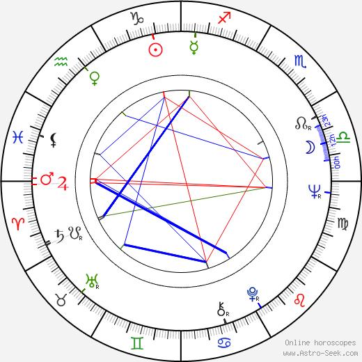 Marcela Plítková-Jurovská astro natal birth chart, Marcela Plítková-Jurovská horoscope, astrology