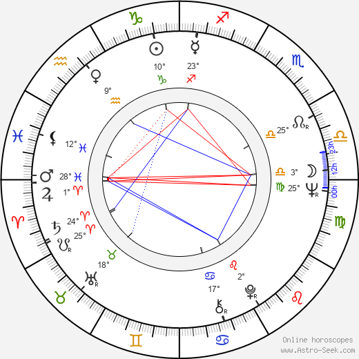 Martin Shakar birth chart, biography, wikipedia 2019, 2020