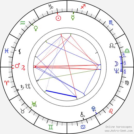 Martin Shakar день рождения гороскоп, Martin Shakar Натальная карта онлайн