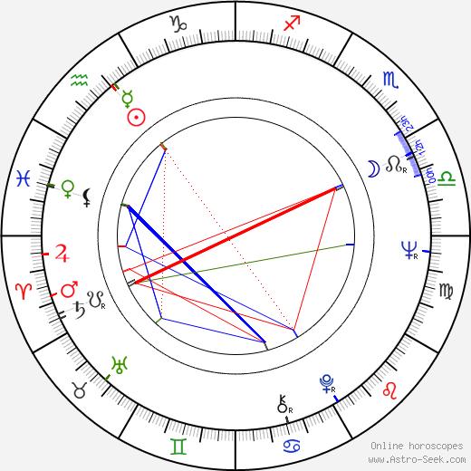 Michel Andrieu astro natal birth chart, Michel Andrieu horoscope, astrology