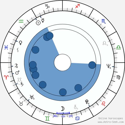 Micki Harris wikipedia, horoscope, astrology, instagram