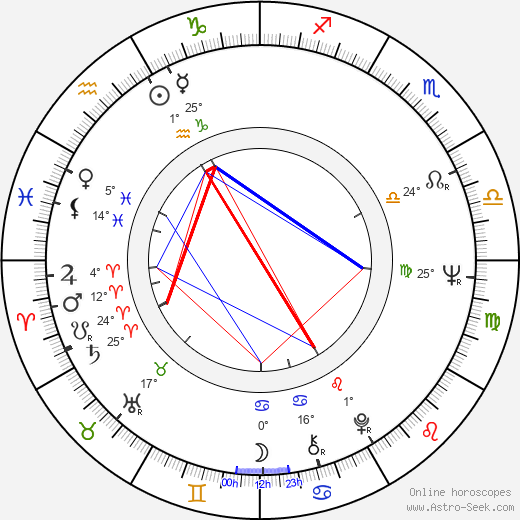 Micki Harris birth chart, biography, wikipedia 2019, 2020