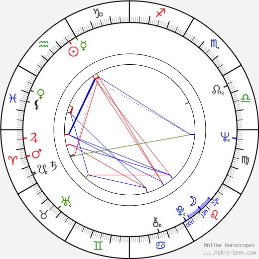 Natalya Khrennikova birth chart, Natalya Khrennikova astro natal horoscope, astrology