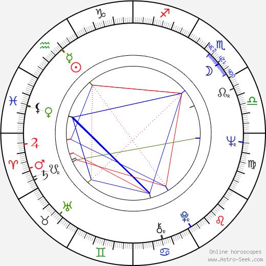 Paco Sagárzazu день рождения гороскоп, Paco Sagárzazu Натальная карта онлайн