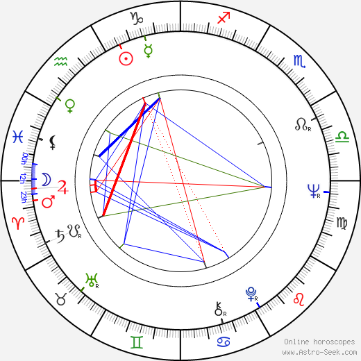 Pawel Nowisz birth chart, Pawel Nowisz astro natal horoscope, astrology