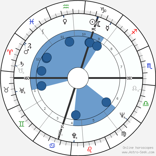 Pierre Combescot wikipedia, horoscope, astrology, instagram
