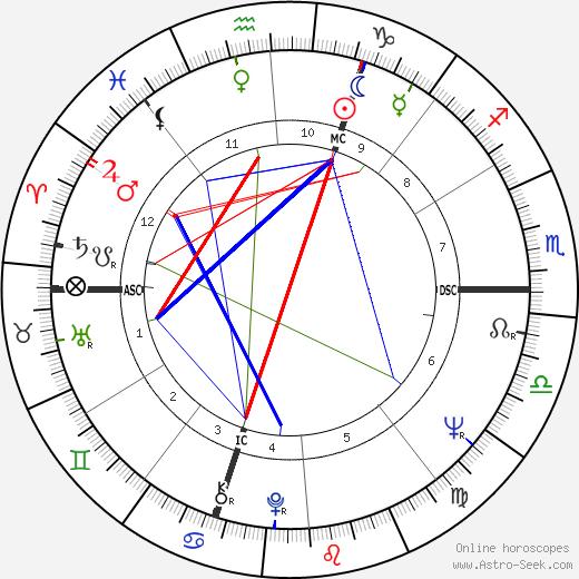 Pierre Combescot день рождения гороскоп, Pierre Combescot Натальная карта онлайн