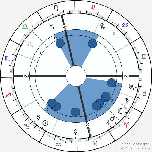 Richard David Maloof wikipedia, horoscope, astrology, instagram