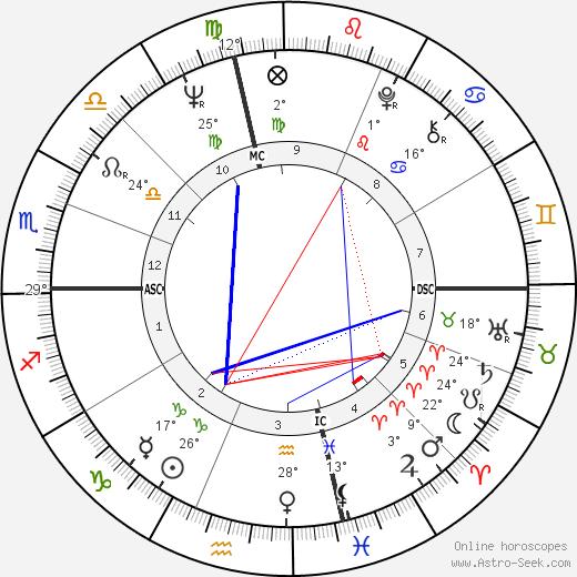 Richard David Maloof birth chart, biography, wikipedia 2019, 2020