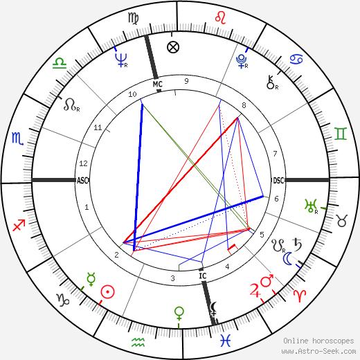 Richard David Maloof astro natal birth chart, Richard David Maloof horoscope, astrology