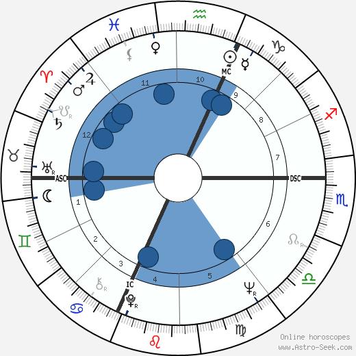 Silvano Marelli wikipedia, horoscope, astrology, instagram