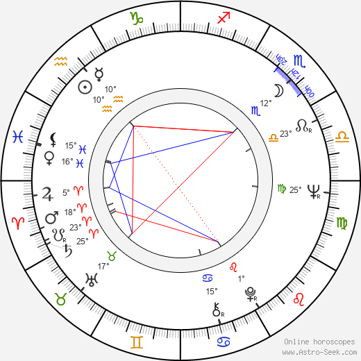 Stuart Margolin birth chart, biography, wikipedia 2019, 2020