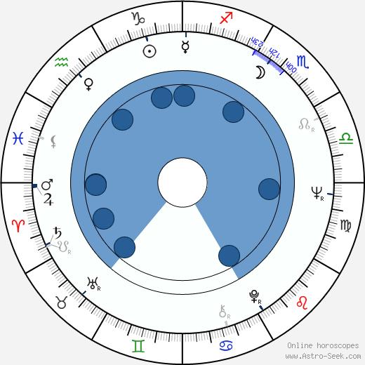 Veikko Kankkonen wikipedia, horoscope, astrology, instagram