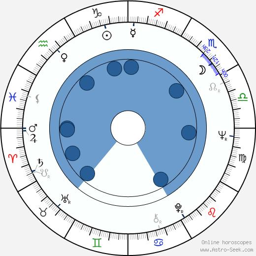 Xingjian Gao wikipedia, horoscope, astrology, instagram