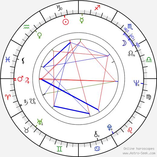 Xingjian Gao birth chart, Xingjian Gao astro natal horoscope, astrology