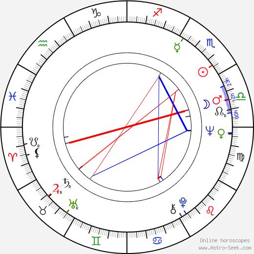 Angela Douglas birth chart, Angela Douglas astro natal horoscope, astrology