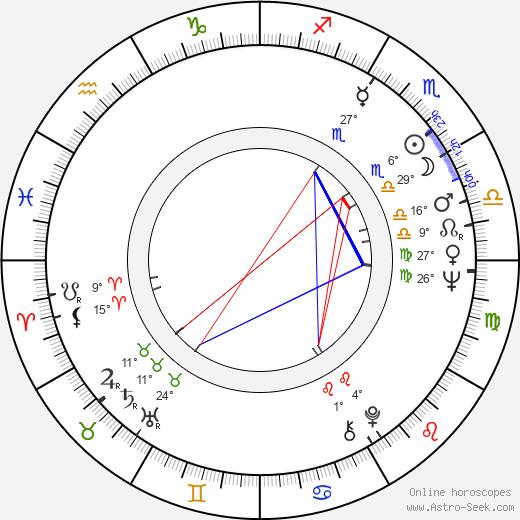 Antonio Mussa birth chart, biography, wikipedia 2020, 2021