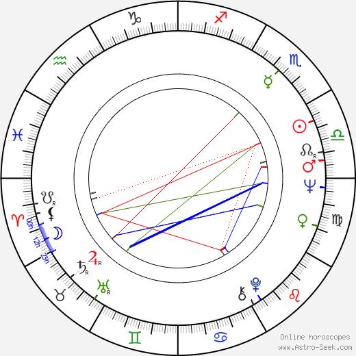 Barry Corbin день рождения гороскоп, Barry Corbin Натальная карта онлайн