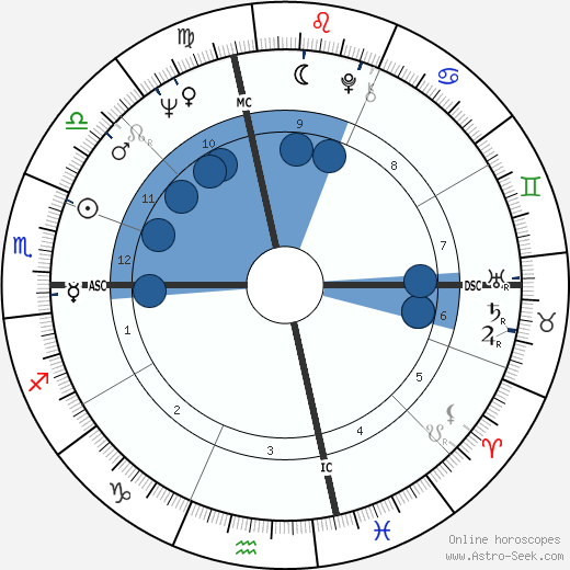 Bob Knight wikipedia, horoscope, astrology, instagram