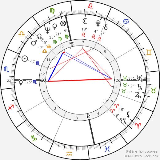 Bob Knight birth chart, biography, wikipedia 2018, 2019