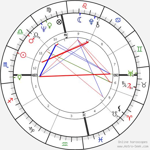Bob Knight astro natal birth chart, Bob Knight horoscope, astrology