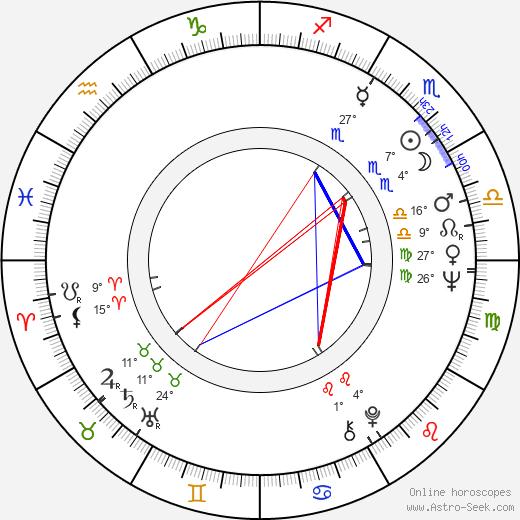 Charles Fox birth chart, biography, wikipedia 2018, 2019