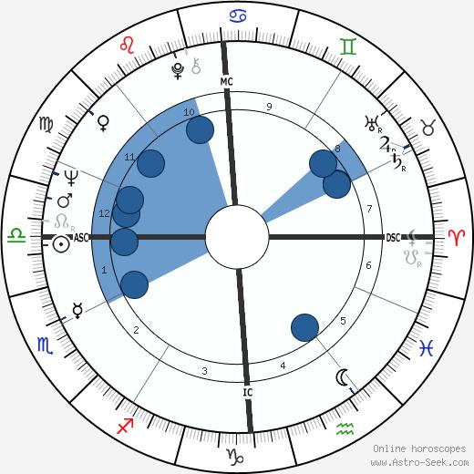 Christoph Blocher wikipedia, horoscope, astrology, instagram