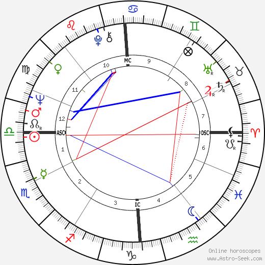 Кристоф Блохер Christoph Blocher день рождения гороскоп, Christoph Blocher Натальная карта онлайн