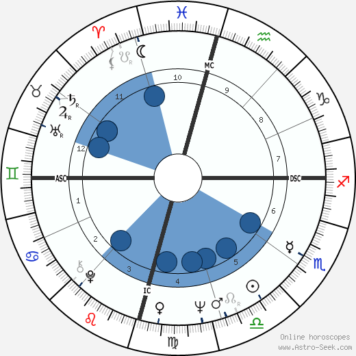Cliff Richard wikipedia, horoscope, astrology, instagram