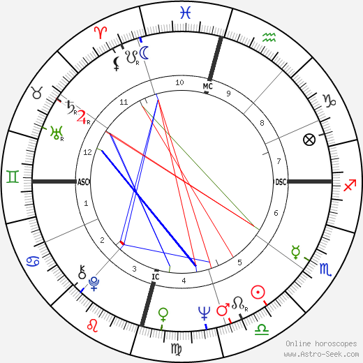 Cliff Richard astro natal birth chart, Cliff Richard horoscope, astrology