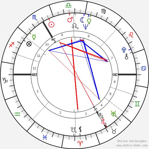 Danièle Sallenave день рождения гороскоп, Danièle Sallenave Натальная карта онлайн