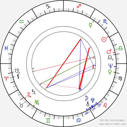 Dezsö Kapás birth chart, Dezsö Kapás astro natal horoscope, astrology