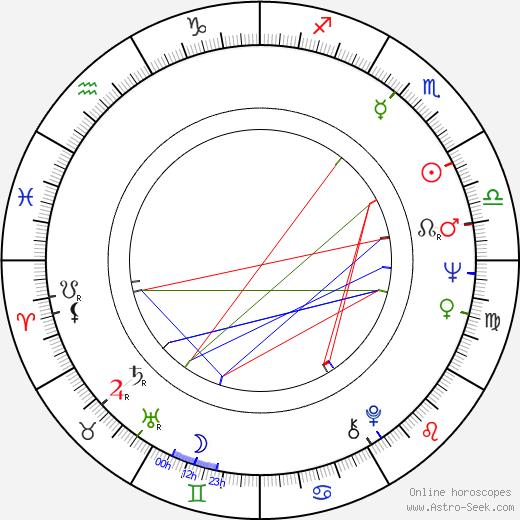 Diana Lorys birth chart, Diana Lorys astro natal horoscope, astrology