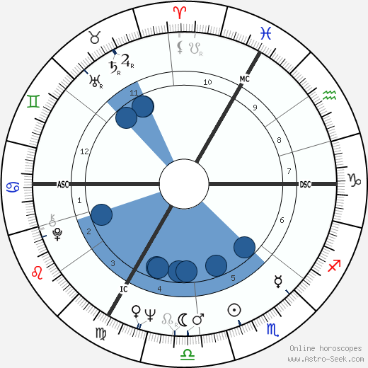 Don Newman wikipedia, horoscope, astrology, instagram